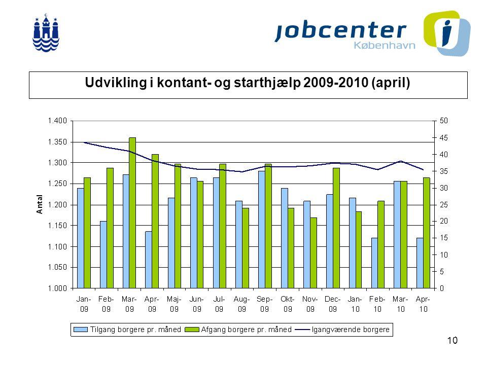 10 Udvikling i kontant- og starthjælp 2009-2010 (april)