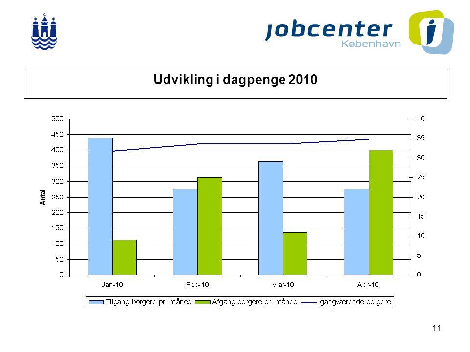 11 Udvikling i dagpenge 2010