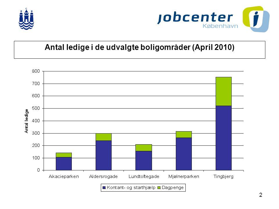 2 Antal ledige i de udvalgte boligområder (April 2010)