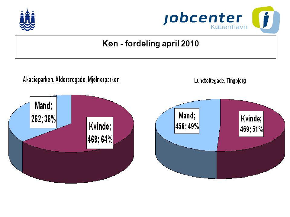 3 Køn - fordeling april 2010