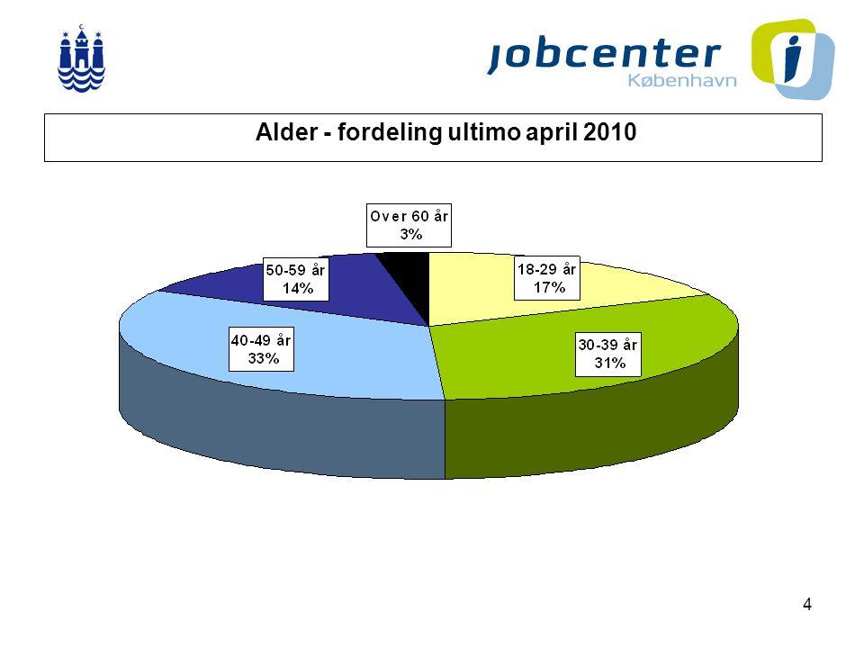 4 Alder - fordeling ultimo april 2010