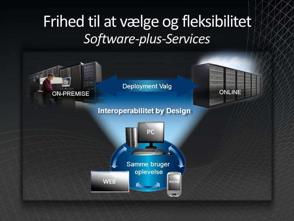 Interoperabilitet by Design Samme bruger oplevelse ON-PREMISE ONLINE Deployment Valg