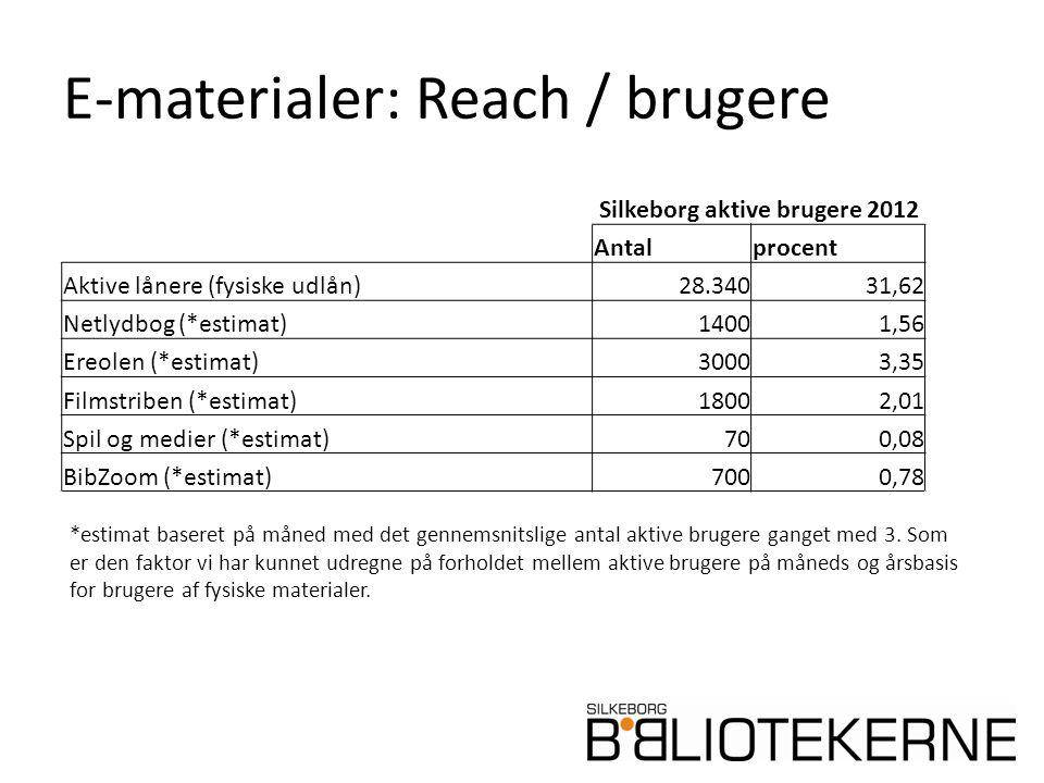 E-materialer: Reach / brugere Silkeborg aktive brugere 2012 Antalprocent Aktive lånere (fysiske udlån)28.34031,62 Netlydbog (*estimat)14001,56 Ereolen (*estimat)30003,35 Filmstriben (*estimat)18002,01 Spil og medier (*estimat)700,08 BibZoom (*estimat)7000,78 *estimat baseret på måned med det gennemsnitslige antal aktive brugere ganget med 3.