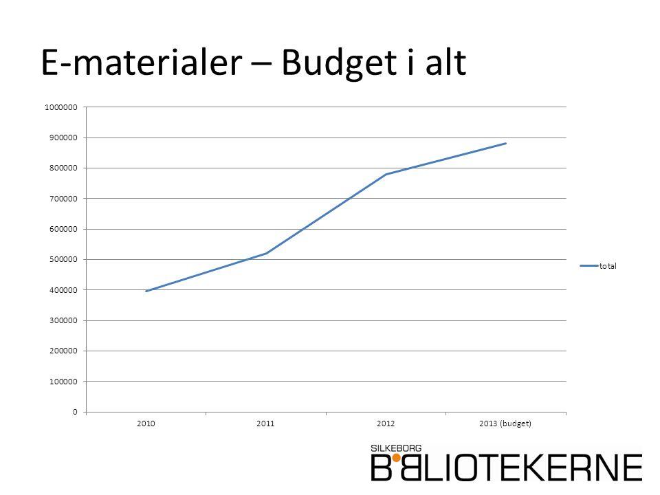 E-materialer – Budget i alt