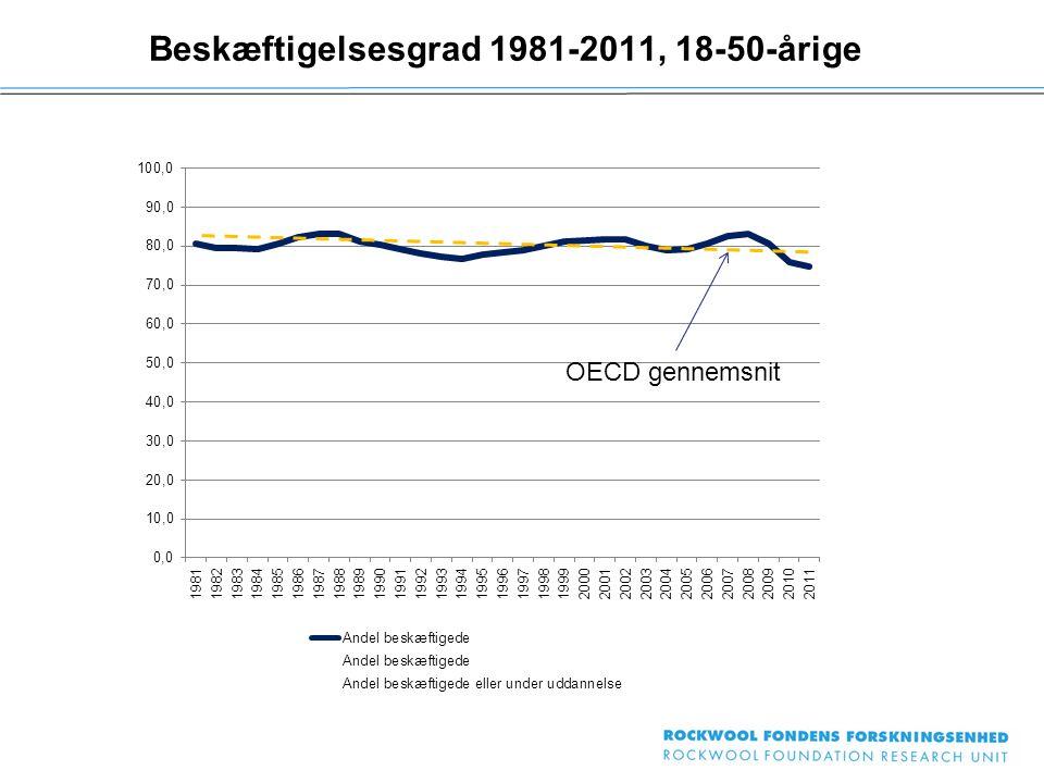 Beskæftigelsesgrad 1981-2011, 18-50-årige OECD gennemsnit