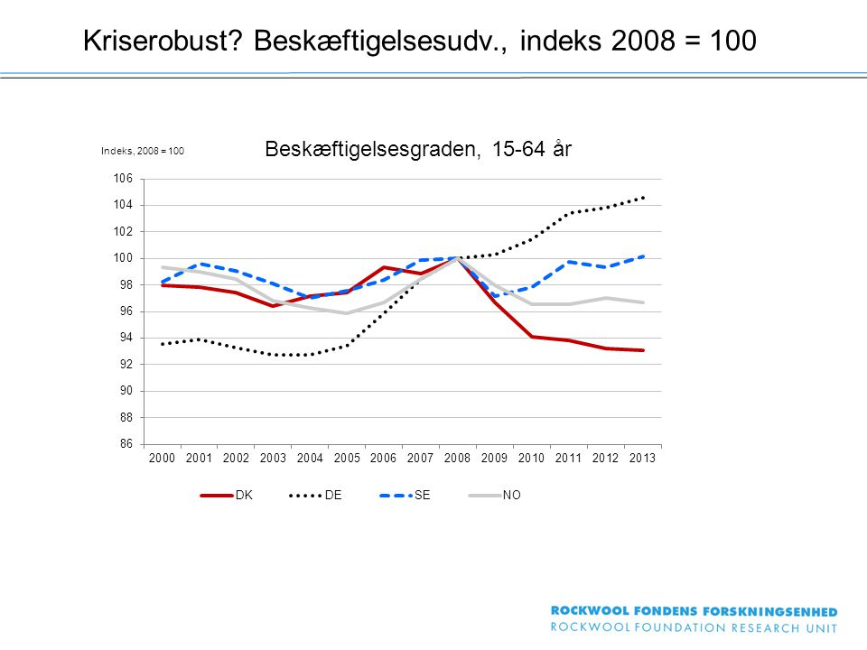 Kriserobust Beskæftigelsesudv., indeks 2008 = 100 Beskæftigelsesgraden, 15-64 år