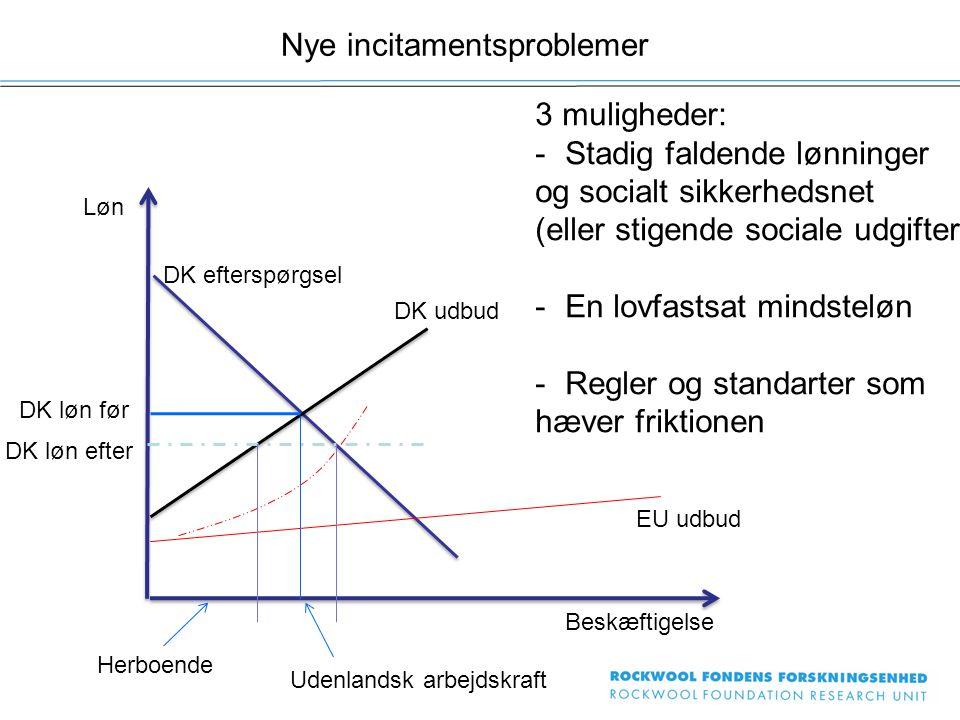 Nye incitamentsproblemer Løn Beskæftigelse 3 muligheder: -Stadig faldende lønninger og socialt sikkerhedsnet (eller stigende sociale udgifter) -En lovfastsat mindsteløn -Regler og standarter som hæver friktionen DK efterspørgsel DK udbud EU udbud DK løn før DK løn efter Herboende Udenlandsk arbejdskraft