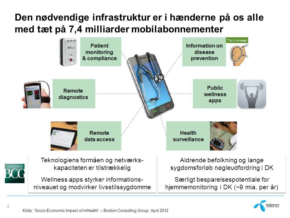 Den nødvendige infrastruktur er i hænderne på os alle med tæt på 7,4 milliarder mobilabonnementer 4 Teknologiens formåen og netværks- kapaciteten er tilstrækkelig Wellness apps styrker informations- niveauet og modvirker livsstilssygdomme Teknologiens formåen og netværks- kapaciteten er tilstrækkelig Wellness apps styrker informations- niveauet og modvirker livsstilssygdomme Aldrende befolkning og lange sygdomsforløb nøgleudfordring i DK Særligt besparelsespotentiale for hjemmemonitoring i DK (~9 mia.