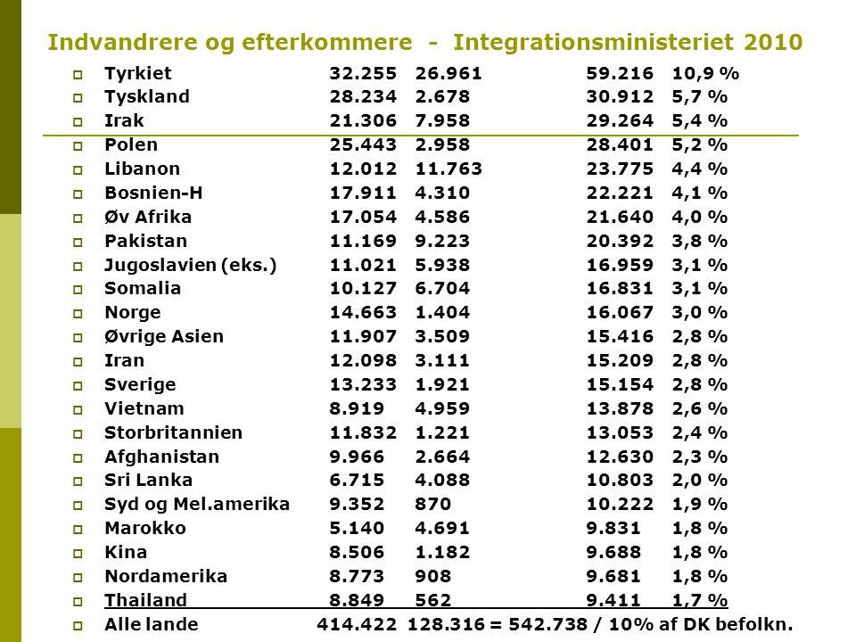 Indvandrere og efterkommere - Integrationsministeriet 2010  Tyrkiet 32.255 26.961 59.216 10,9 %  Tyskland 28.234 2.678 30.912 5,7 %  Irak 21.306 7.958 29.264 5,4 %  Polen 25.443 2.958 28.401 5,2 %  Libanon 12.012 11.763 23.775 4,4 %  Bosnien-H 17.911 4.310 22.221 4,1 %  Øv Afrika 17.054 4.586 21.640 4,0 %  Pakistan 11.169 9.223 20.392 3,8 %  Jugoslavien (eks.) 11.021 5.938 16.959 3,1 %  Somalia 10.127 6.704 16.831 3,1 %  Norge 14.663 1.404 16.067 3,0 %  Øvrige Asien 11.907 3.509 15.416 2,8 %  Iran 12.098 3.111 15.209 2,8 %  Sverige 13.233 1.921 15.154 2,8 %  Vietnam 8.919 4.959 13.878 2,6 %  Storbritannien 11.832 1.221 13.053 2,4 %  Afghanistan 9.966 2.664 12.630 2,3 %  Sri Lanka 6.715 4.088 10.803 2,0 %  Syd og Mel.amerika 9.352 870 10.222 1,9 %  Marokko 5.140 4.691 9.831 1,8 %  Kina 8.506 1.182 9.688 1,8 %  Nordamerika 8.773 908 9.681 1,8 %  Thailand 8.849 562 9.411 1,7 %  Alle lande 414.422 128.316 = 542.738 / 10% af DK befolkn.