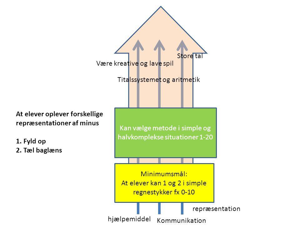 Minimumsmål: At elever kan 1 og 2 i simple regnestykker fx 0-10 Kan vælge metode i simple og halvkomplekse situationer 1-20 At elever oplever forskellige repræsentationer af minus 1.