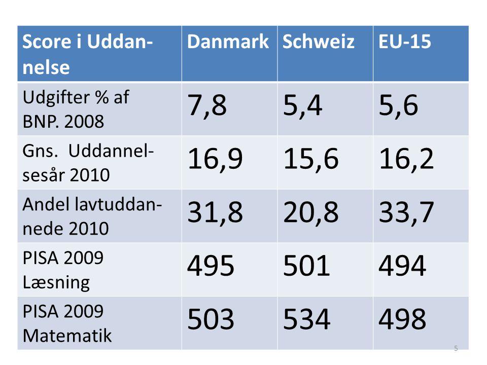 Score i Uddan- nelse DanmarkSchweizEU-15 Udgifter % af BNP.