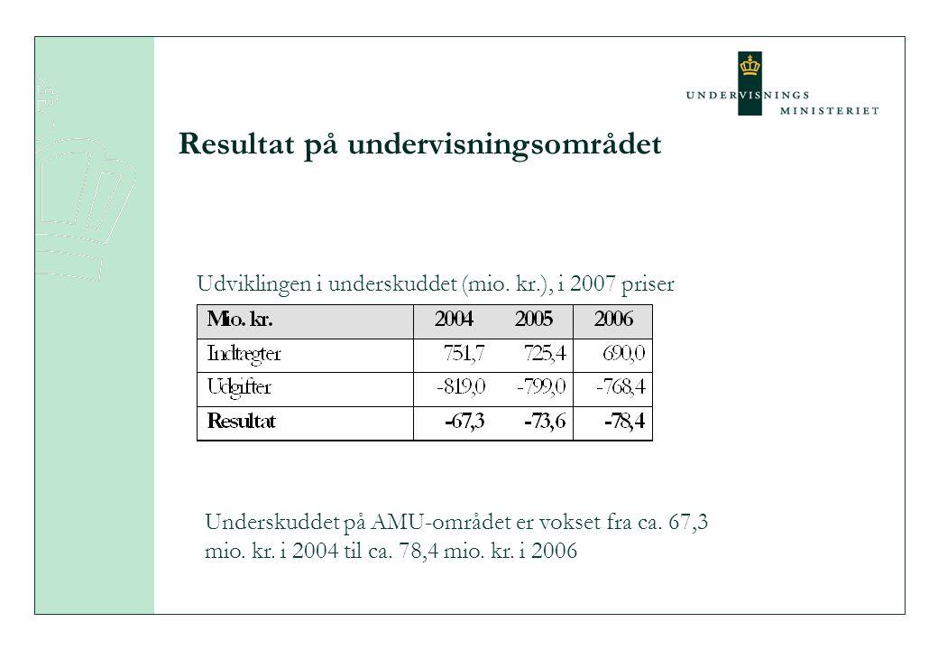 Resultat på undervisningsområdet Udviklingen i underskuddet (mio.