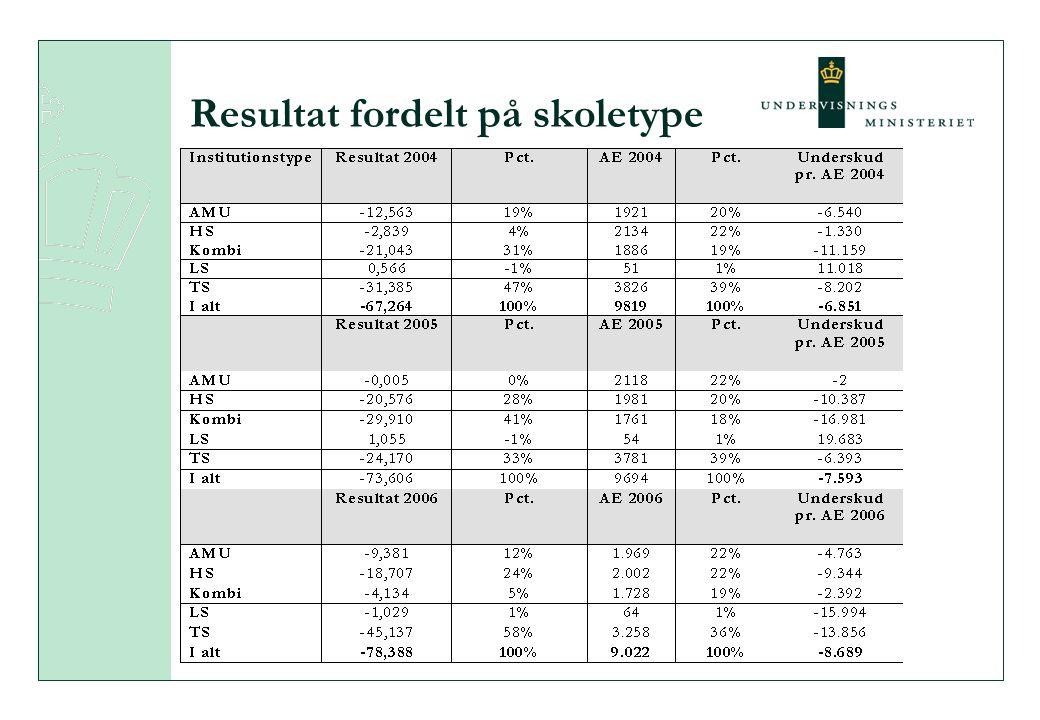 Resultat fordelt på skoletype