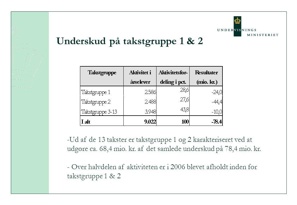 Underskud på takstgruppe 1 & 2 -Ud af de 13 takster er takstgruppe 1 og 2 karakteriseret ved at udgøre ca.