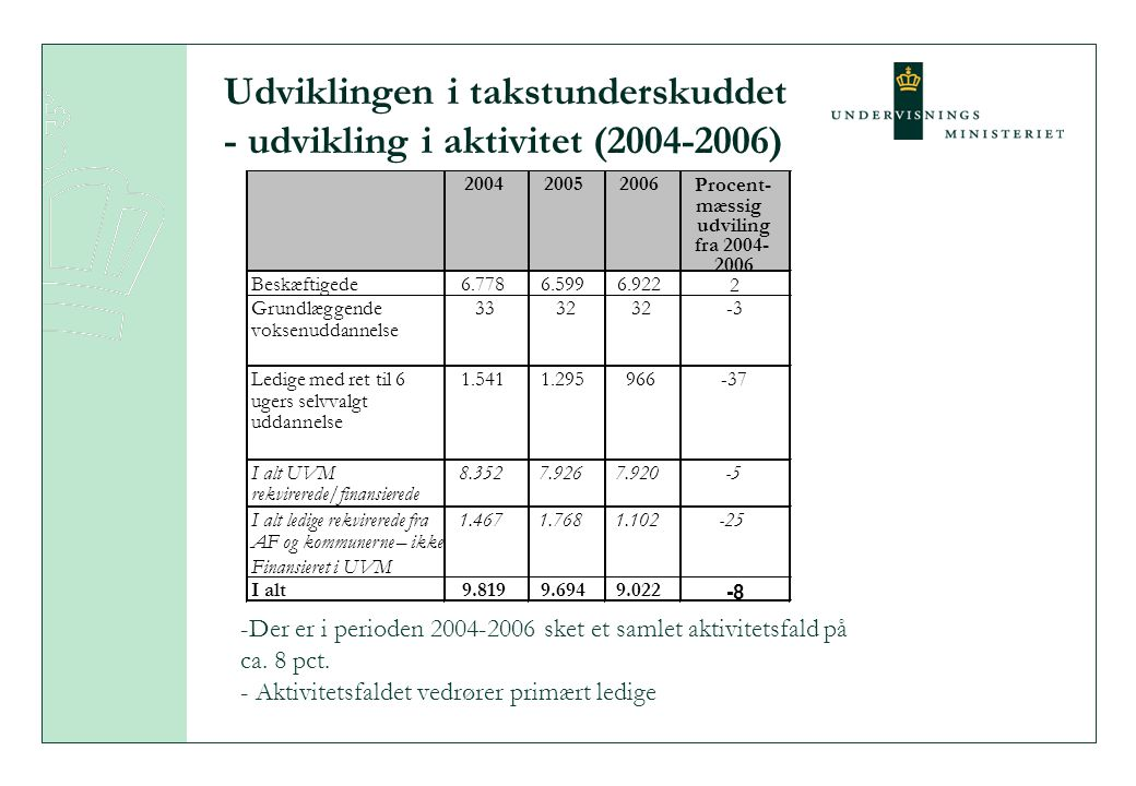Udviklingen i takstunderskuddet - udvikling i aktivitet (2004-2006) -Der er i perioden 2004-2006 sket et samlet aktivitetsfald på ca.