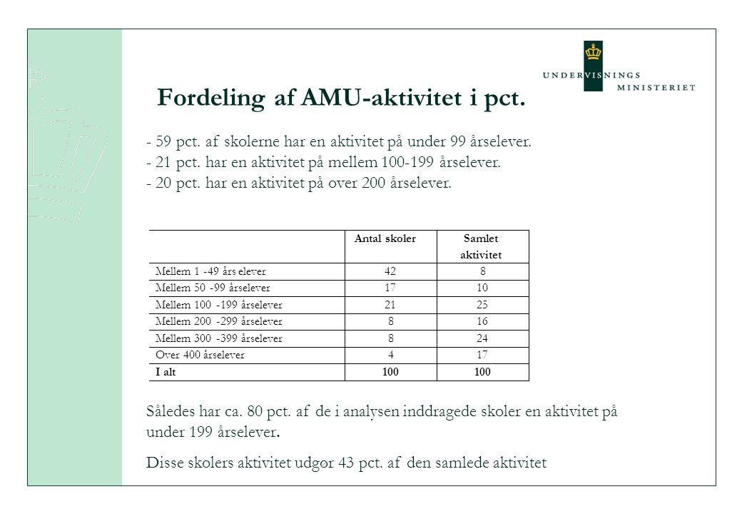 Fordeling af AMU-aktivitet i pct. - 59 pct. af skolerne har en aktivitet på under 99 årselever.