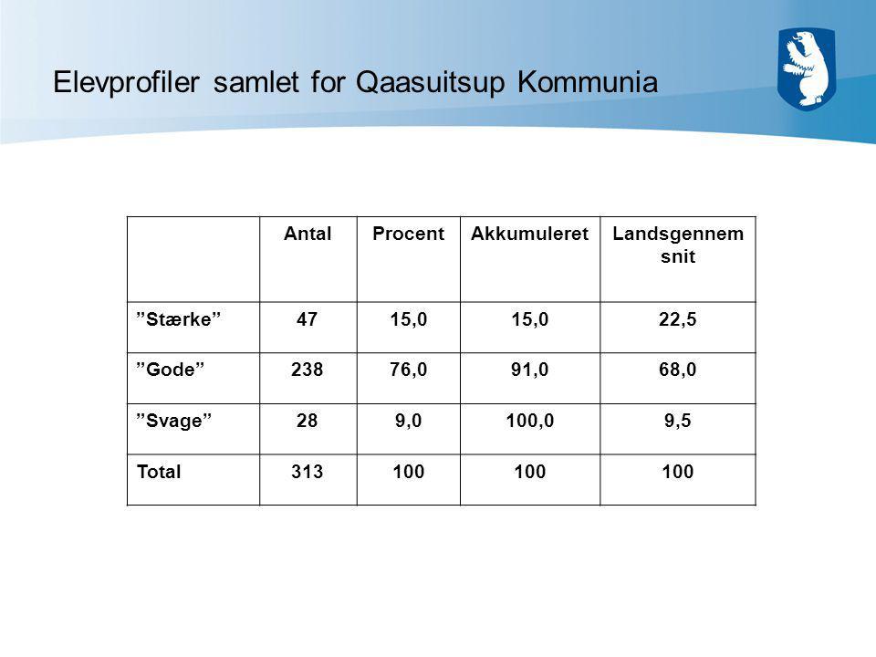Elevprofiler samlet for Qaasuitsup Kommunia AntalProcentAkkumuleretLandsgennem snit Stærke 4715,0 22,5 Gode 23876,091,068,0 Svage 289,0100,09,5 Total313100