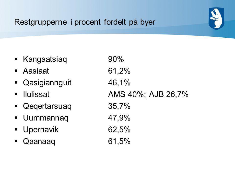 Restgrupperne i procent fordelt på byer  Kangaatsiaq90%  Aasiaat61,2%  Qasigiannguit46,1%  IlulissatAMS 40%; AJB 26,7%  Qeqertarsuaq35,7%  Uummannaq47,9%  Upernavik62,5%  Qaanaaq61,5%