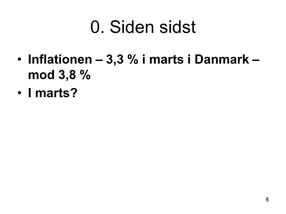 6 0. Siden sidst Inflationen – 3,3 % i marts i Danmark – mod 3,8 % I marts
