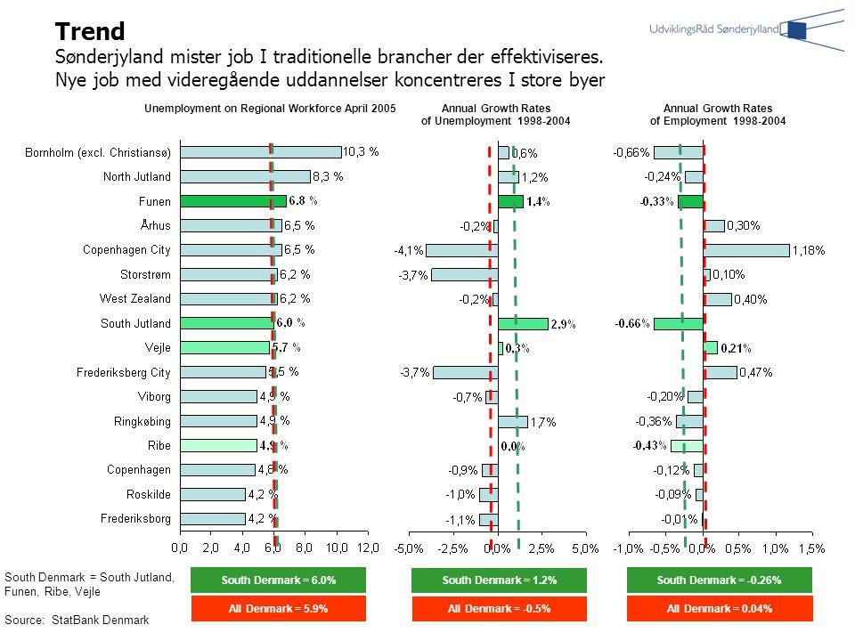 Trend Sønderjyland mister job I traditionelle brancher der effektiviseres.