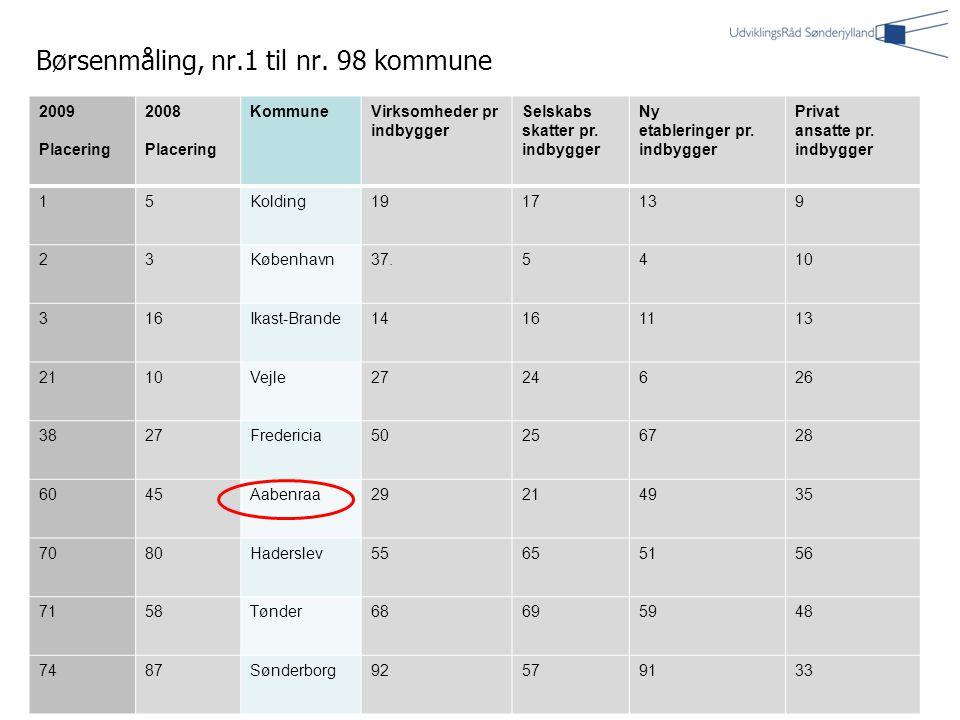 5 2009 Placering 2008 Placering KommuneVirksomheder pr indbygger Selskabs skatter pr.