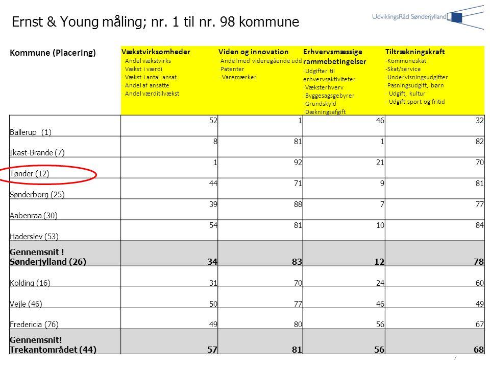 7 7 7 Kommune (Placering) Vækstvirksomheder - Andel vækstvirks - Vækst i værdi - Vækst i antal ansat.