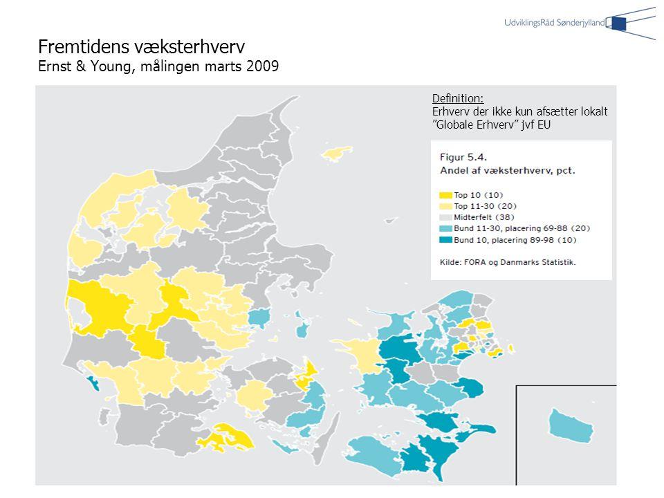| 9| 9 Fremtidens væksterhverv Ernst & Young, målingen marts 2009 Definition: Erhverv der ikke kun afsætter lokalt Globale Erhverv jvf EU
