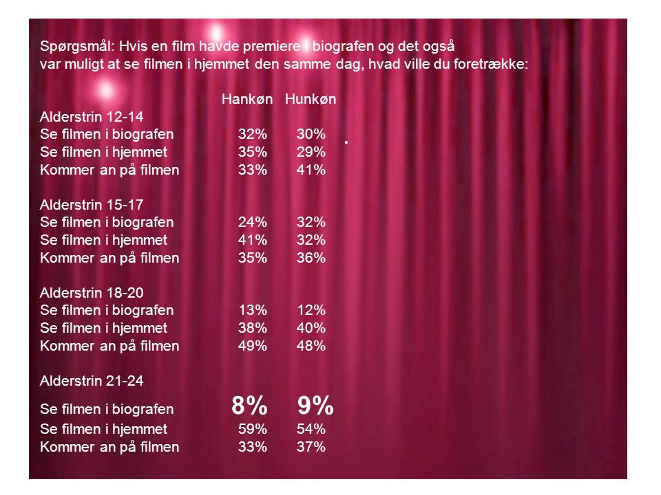 Spørgsmål: Hvis en film havde premiere i biografen og det også var muligt at se filmen i hjemmet den samme dag, hvad ville du foretrække: Hankøn Hunkøn Alderstrin 12-14 Se filmen i biografen 32% 30% Se filmen i hjemmet 35% 29% Kommer an på filmen 33% 41% Alderstrin 15-17 Se filmen i biografen 24% 32% Se filmen i hjemmet 41% 32% Kommer an på filmen 35% 36% Alderstrin 18-20 Se filmen i biografen 13% 12% Se filmen i hjemmet 38% 40% Kommer an på filmen 49% 48% Alderstrin 21-24 Se filmen i biografen 8% 9% Se filmen i hjemmet 59% 54% Kommer an på filmen 33% 37%.