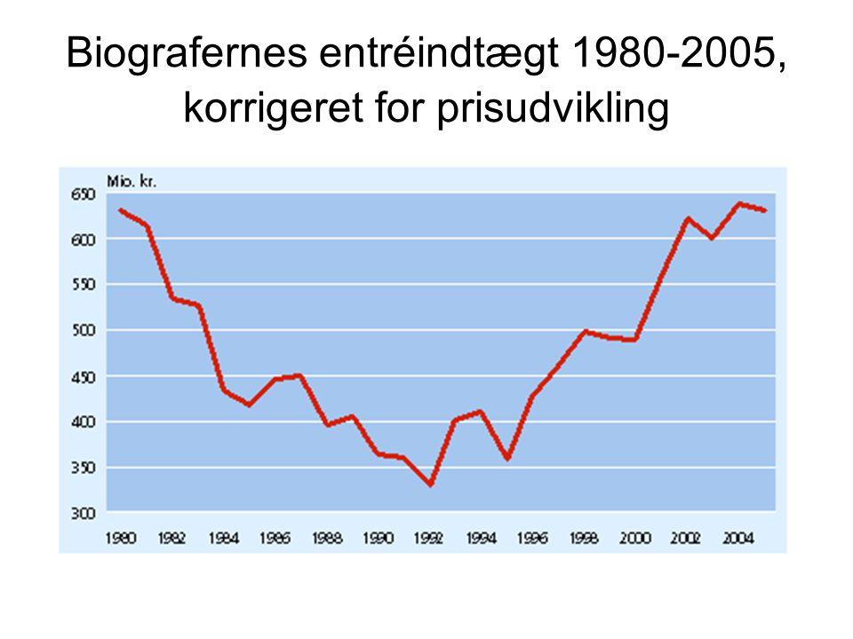 Biografernes entréindtægt 1980-2005, korrigeret for prisudvikling