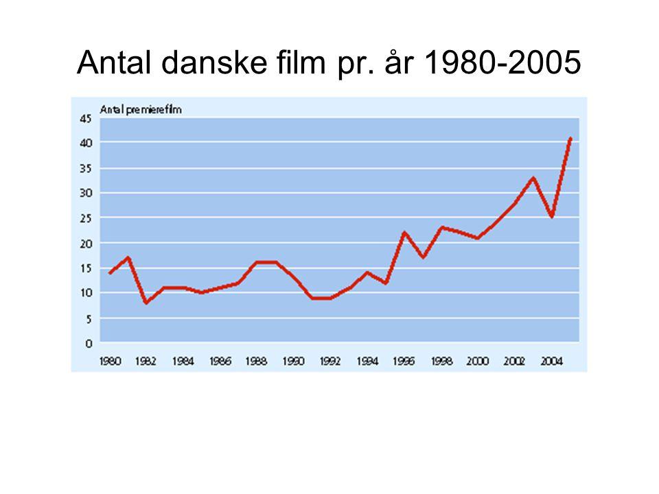 Antal danske film pr. år 1980-2005