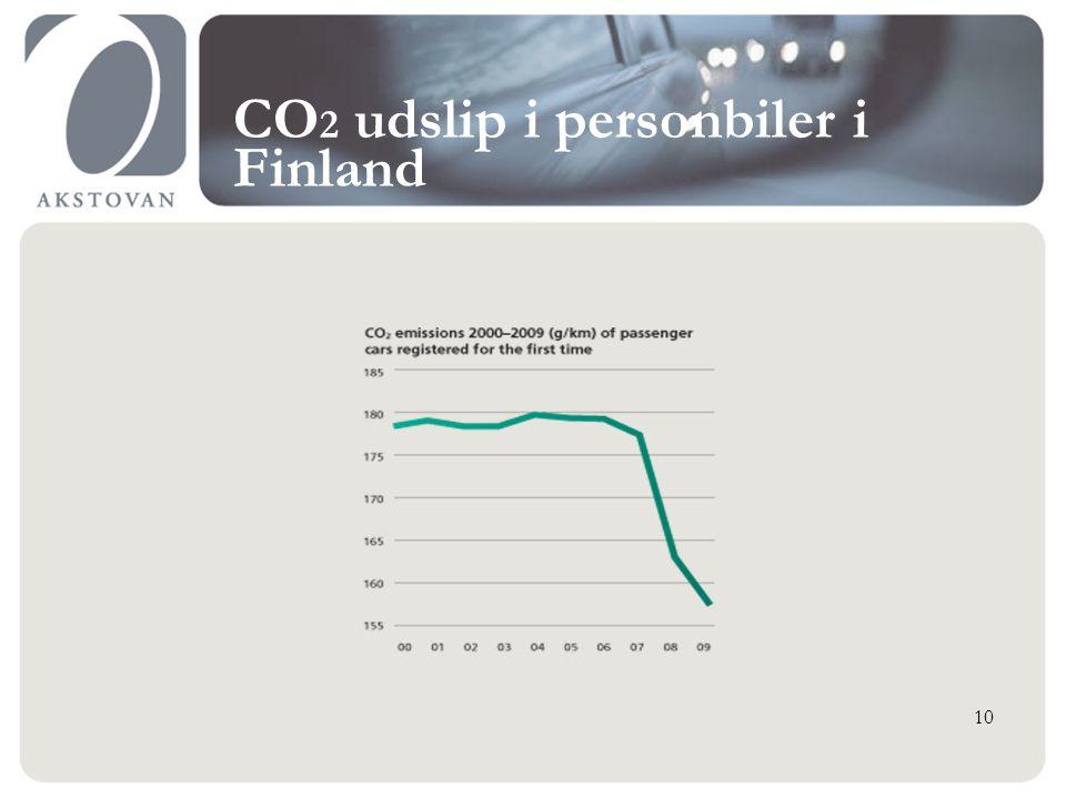 CO 2 udslip i personbiler i Finland 10