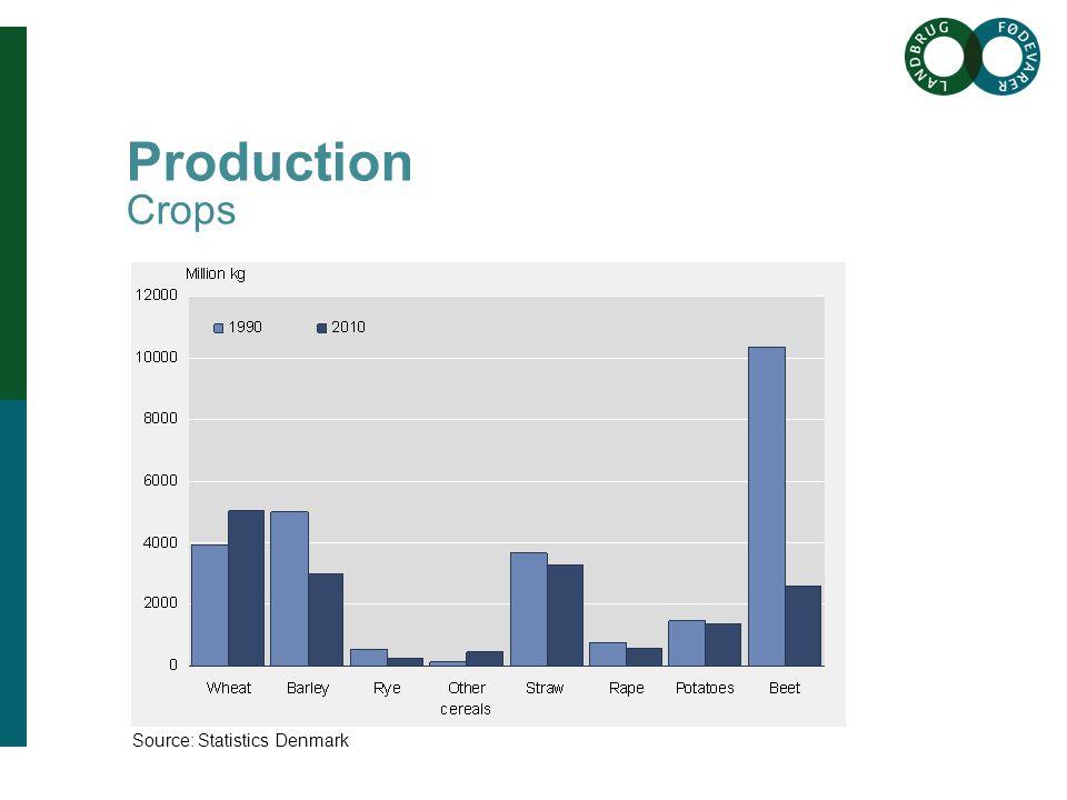 Brødtekst her Brødtekst starter uden bullets, hvis du vil have bullets brug Forøge / Formindske indryk for at få de forskellige niveauer frem Overskrift her Production Crops Source: Statistics Denmark