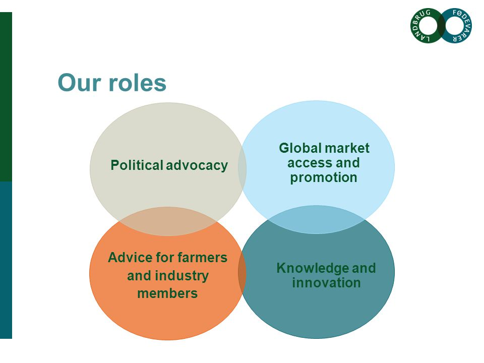 Brødtekst her Brødtekst starter uden bullets, hvis du vil have bullets brug Forøge / Formindske indryk for at få de forskellige niveauer frem Overskrift her Our roles Political advocacy Global market access and promotion Knowledge and innovation Advice for farmers and industry members