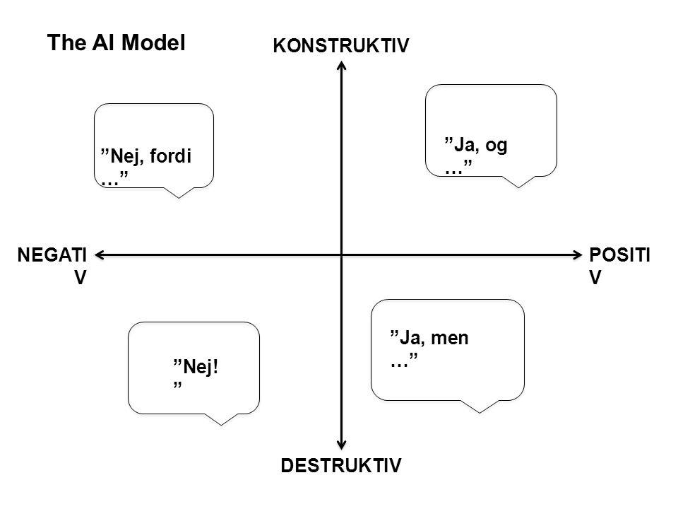 KONSTRUKTIV DESTRUKTIV POSITI V NEGATI V Ja, og … Nej, fordi … Ja, men … Nej! The AI Model