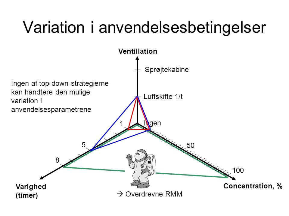 Variation i anvendelsesbetingelser Ingen Luftskifte 1/t Sprøjtekabine Ventillation Varighed (timer) 1 8 5 Concentration, % 100 50 Ingen af top-down strategierne kan håndtere den mulige variation i anvendelsesparametrene  Overdrevne RMM