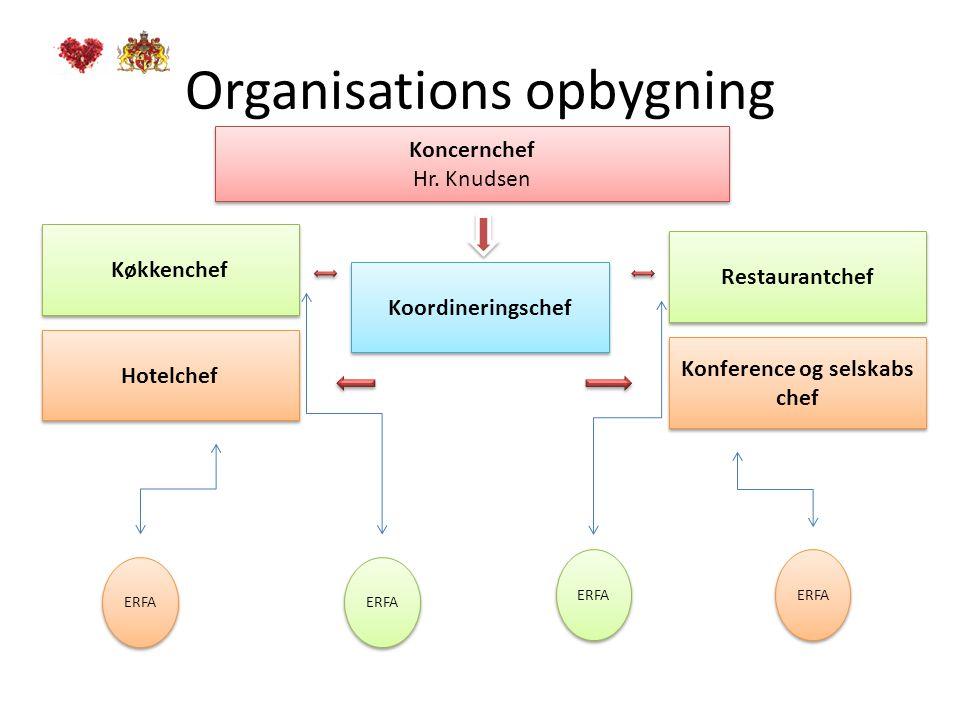 Organisations opbygning Koncernchef Hr. Knudsen Koncernchef Hr.