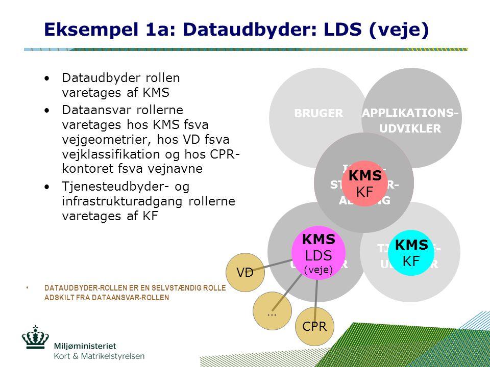 Eksempel 1a: Dataudbyder: LDS (veje) Dataudbyder rollen varetages af KMS Dataansvar rollerne varetages hos KMS fsva vejgeometrier, hos VD fsva vejklassifikation og hos CPR- kontoret fsva vejnavne Tjenesteudbyder- og infrastrukturadgang rollerne varetages af KF INFRA- STRUKTUR- UDBYDER BRUGER APPLIKATIONS- UDVIKLER DATA- UDBYDER TJENESTE- UDBYDER INFRA- STRUKTUR- ADGANG KMS LDS (veje) CPR … VD KMS KF KMS KF DATAUDBYDER-ROLLEN ER EN SELVSTÆNDIG ROLLE ADSKILT FRA DATAANSVAR-ROLLEN