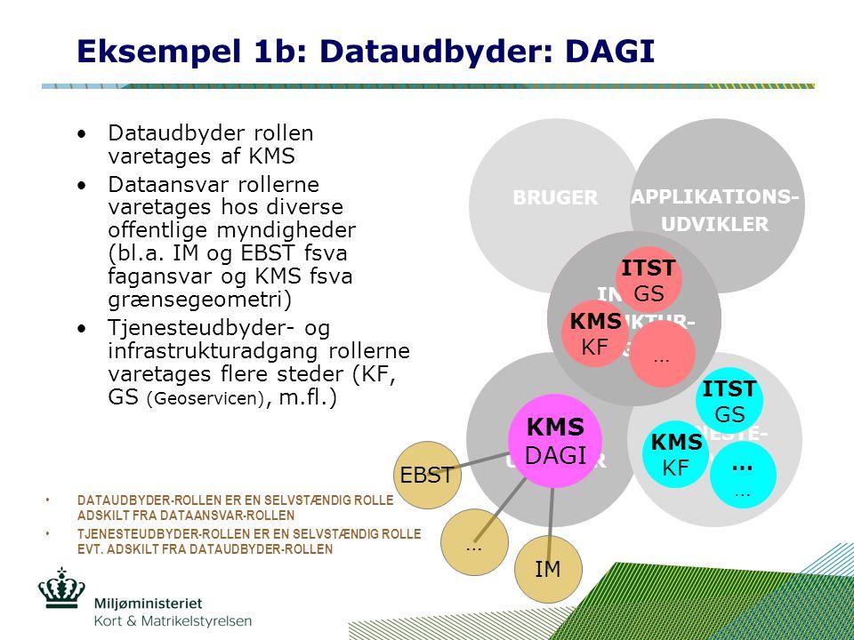 Eksempel 1b: Dataudbyder: DAGI Dataudbyder rollen varetages af KMS Dataansvar rollerne varetages hos diverse offentlige myndigheder (bl.a.