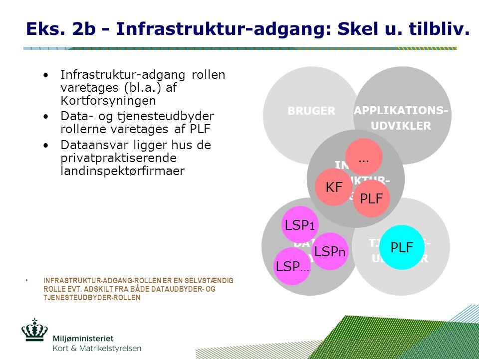 INFRA- STRUKTUR- UDBYDER BRUGER APPLIKATIONS- UDVIKLER DATA- UDBYDER TJENESTE- UDBYDER INFRA- STRUKTUR- ADGANG Eks.