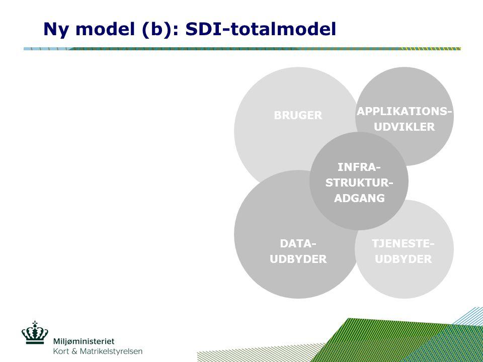 Ny model (b): SDI-totalmodel BRUGER APPLIKATIONS- UDVIKLER DATA- UDBYDER TJENESTE- UDBYDER INFRA- STRUKTUR- ADGANG