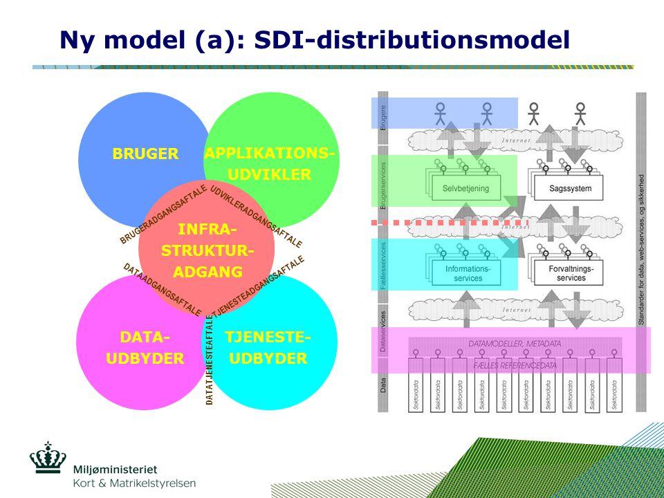INFRA- STRUKTUR- UDBYDER Ny model (a): SDI-distributionsmodel BRUGER APPLIKATIONS- UDVIKLER DATA- UDBYDER TJENESTE- UDBYDER INFRA- STRUKTUR- ADGANG DATAADGANGSAFTALE TJENESTEADGANGSAFTALE DATATJENESTEAFTALE UDVIKLERADGANGSAFTALE BRUGERADGANGSAFTALE