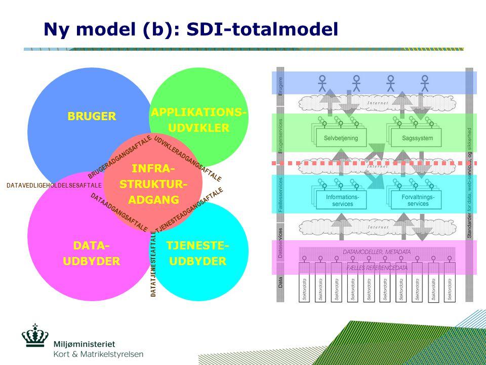 Ny model (b): SDI-totalmodel BRUGER APPLIKATIONS- UDVIKLER DATA- UDBYDER TJENESTE- UDBYDER INFRA- STRUKTUR- ADGANG DATAADGANGSAFTALE TJENESTEADGANGSAFTALE DATATJENESTEAFTALE UDVIKLERADGANGSAFTALE BRUGERADGANGSAFTALE DATAVEDLIGEHOLDELSESAFTALE