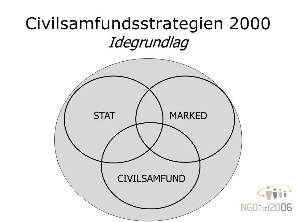 Civilsamfundsstrategien 2000 Idegrundlag STATMARKED CIVILSAMFUND