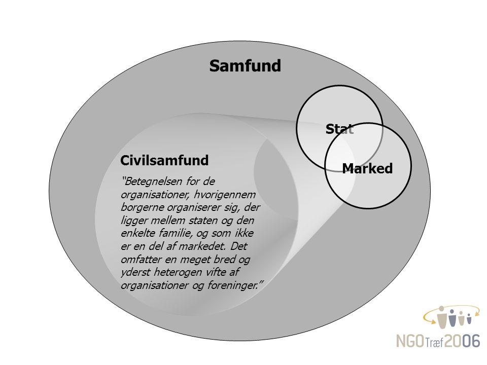 Civilsamfund Betegnelsen for de organisationer, hvorigennem borgerne organiserer sig, der ligger mellem staten og den enkelte familie, og som ikke er en del af markedet.