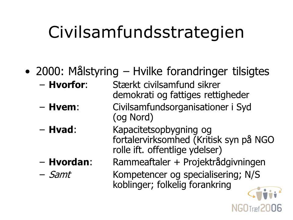 Civilsamfundsstrategien 2000: Målstyring – Hvilke forandringer tilsigtes –Hvorfor: Stærkt civilsamfund sikrer demokrati og fattiges rettigheder –Hvem: Civilsamfundsorganisationer i Syd (og Nord) –Hvad: Kapacitetsopbygning og fortalervirksomhed (Kritisk syn på NGO rolle ift.