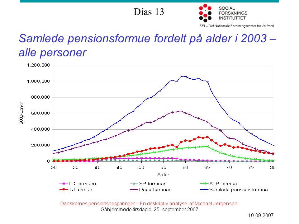 SFI – Det Nationale Forskningscenter for Velfærd Dias 13 Danskernes pensionsopsparinger – En deskriptiv analyse, af Michael Jørgensen.