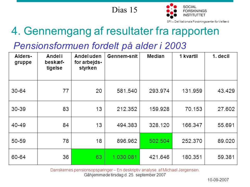 SFI – Det Nationale Forskningscenter for Velfærd Dias 15 Danskernes pensionsopsparinger – En deskriptiv analyse, af Michael Jørgensen.