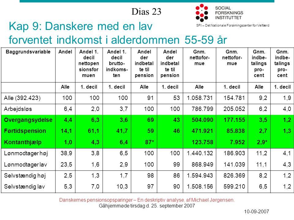SFI – Det Nationale Forskningscenter for Velfærd Dias 23 Danskernes pensionsopsparinger – En deskriptiv analyse, af Michael Jørgensen.