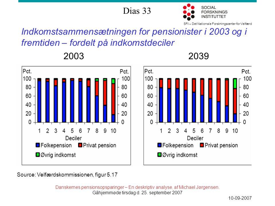 SFI – Det Nationale Forskningscenter for Velfærd Dias 33 Danskernes pensionsopsparinger – En deskriptiv analyse, af Michael Jørgensen.