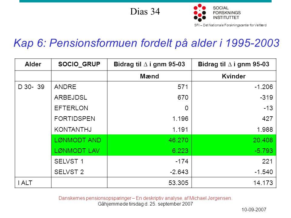 SFI – Det Nationale Forskningscenter for Velfærd Dias 34 Danskernes pensionsopsparinger – En deskriptiv analyse, af Michael Jørgensen.